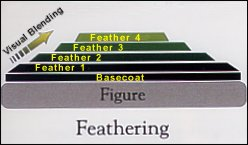 Fig.2: Feathering technique